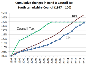 Changes in South Lanarkshire Council Band D Council Tax 1997 = 100